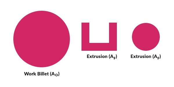 Extrusion Ratio